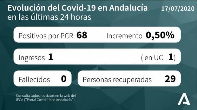 La mitad de los nuevos contagios de #COVID19 de Andalucía están en Almería