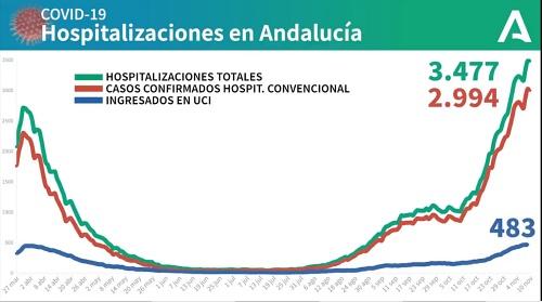 230 contagios #COVID19 en Almería que suma 2 fallecidos y 191 curados