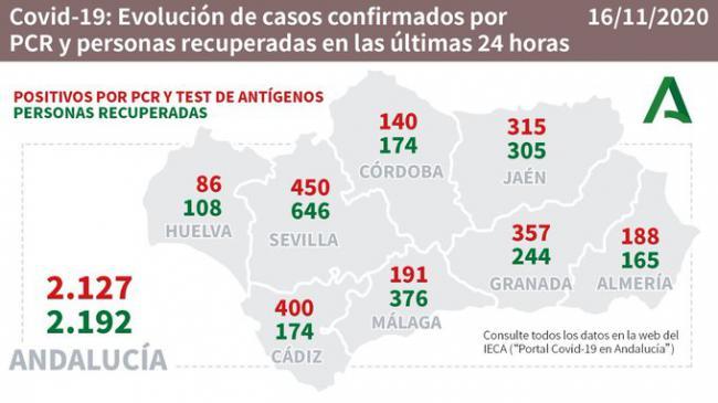Almería baja de los 200 contagios diarios por #COVID19 y no aumentan los hospitalizados en UCI