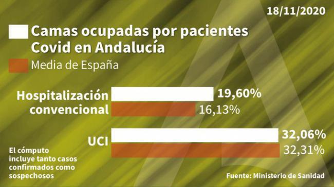 218 contagios y 207 curaciones de #COVID19 en Almería que suma dos fallecidos