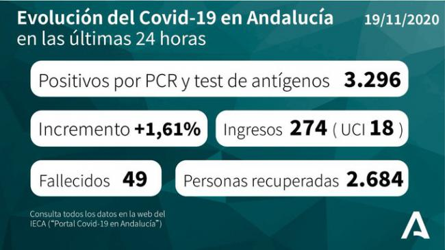 Jornada con 239 contagios en Almería por #COVID19, 222 curados y 4 fallecidos