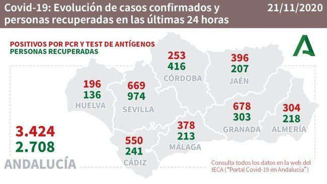 304 contagios y dos fallecidos por #COVID19 en Almería