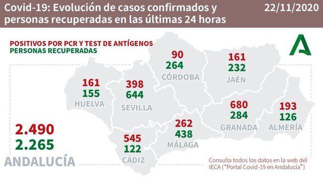 193 contagios y un fallecido por #COVID19 en Almería