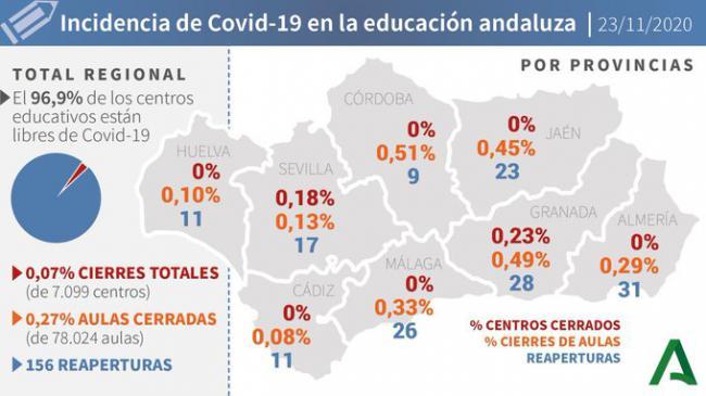 Tres fallecidos y 108 contagios de #COVID19 en Almería