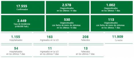 Almería registra 4 fallecidos por #COVID19 y 180 contagios