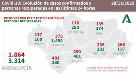 2 muertos y 47 pacientes en UCI en Almería en una jornada con 168 contagios #COVID19