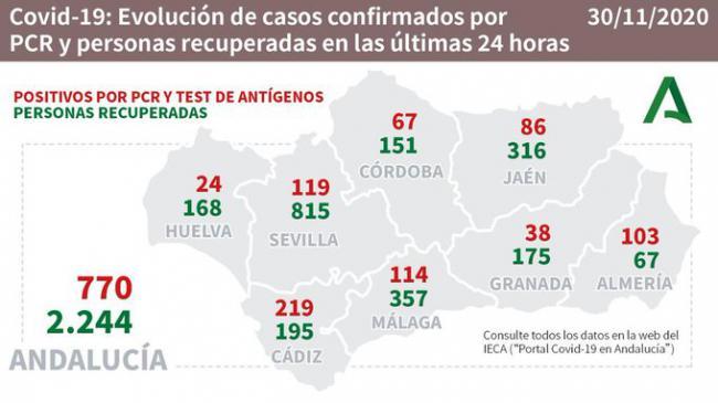 Con 103 contagios #COVID19 Almería es la cuarta de Andalucía que se queda en 770