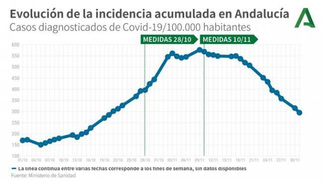 Almería vuelve a empeorar con 2 muertos por #COVID19, 163 contagios y 41 en UCI