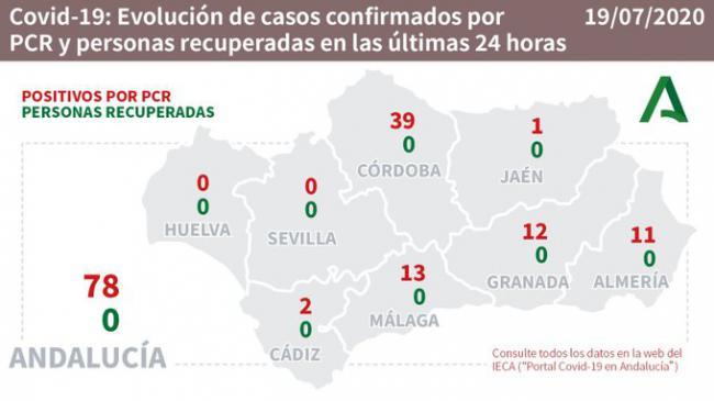 11 nuevos contagios de #COVID19 en Almería