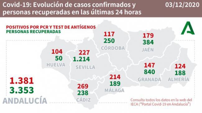 Almería registra 124 contagios de #COVID19, mantiene 14 brotes y suma 10 más