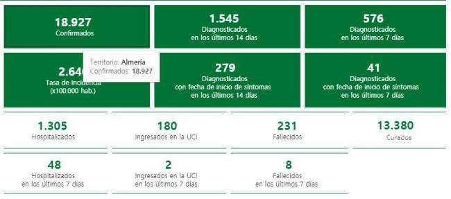 63 contagios de #COVID19 en Almería mientras la Comunidad baja de 400