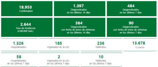 26 contagios por #COVID19 en Almería pero hay 5 fallecidos