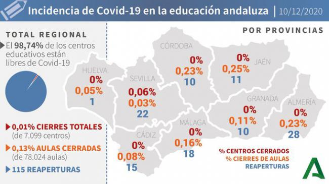 Almería vuelve a superar los 100 contagiados por #COVID19 y registra 4 muertos