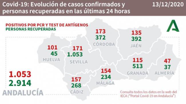 47 contagios y 2 fallecidos por #COVID19 en Almería que tiene 32 pacientes en UCI