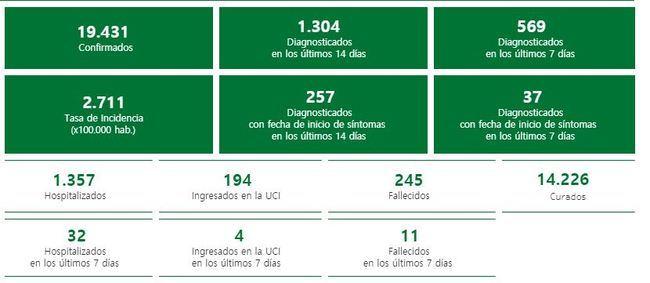 Almería presenta 179 contagios de #COVID19 a los 10 días del puente