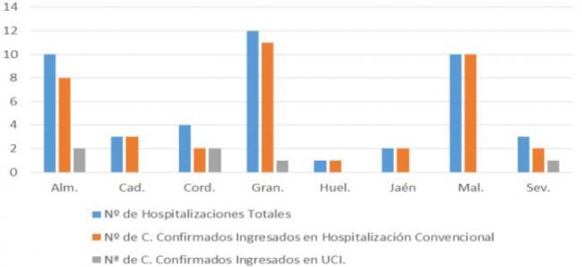 Almería presenta 25 contagios #COVID19 en cinco rebrotes