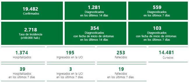 4 muertos y 66 contagios de #COVID19 en Almería