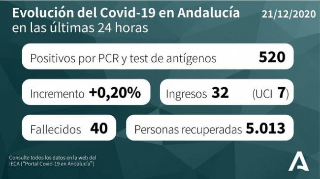 73 contagios en Almería por #Covid19, más de 400 curados y un muerto