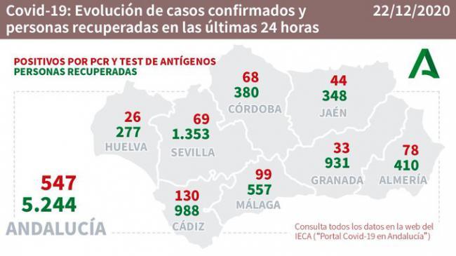 Almería registra 28 contagios #COVID19, 2 fallecidos y 410 curaciones