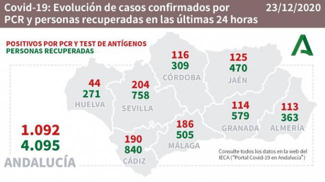 113 contagios y 3 fallecidos por #COVID19 aunque baja la presión hospitalaria