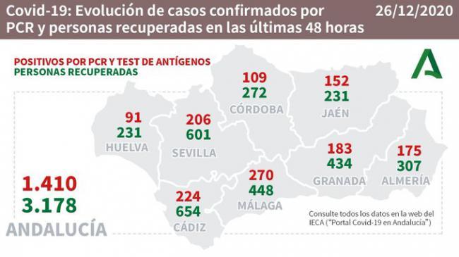 El Día de Navidad deja dos fallecidos por #COVID19 y 175 contagios