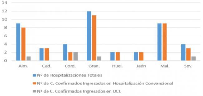19 positivos en #COVID19 en Almería y es la segunda que más suma