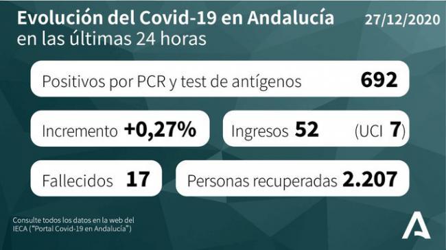 Siguen bajando los pacientes #COVID19 en UCI pero hay otro fallecido y 96 contagiados
