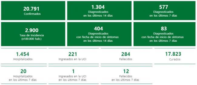 62 casos #COVID19 en Almería, un fallecido, y la presión hospitalaria no cambia