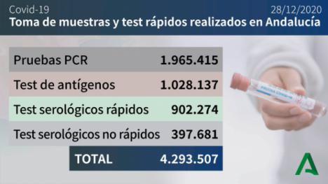 Almería registra 74 nuevos contagios de #COVID19 y otro fallecido