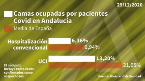 Se duplican los nuevos casos de #COVID19 en un día en Almería y suma otro muerto