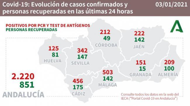 Los excesos de la Navidad ya producen más de 200 contagios en una jornada en Almería