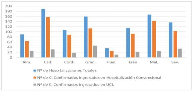 Almería es la tercera provincia en la que más suben los contagios de #COVID19
