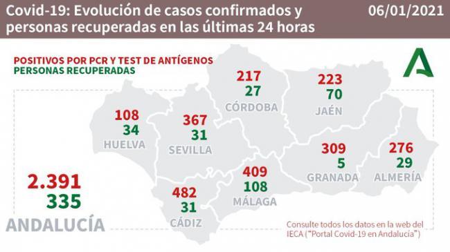 5 días después de Nochevieja son 276 los contagios por #COVID19 en Almería