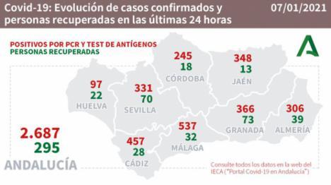 Almería despide la Navidad con más de 300 contagios #COVID19 en un día
