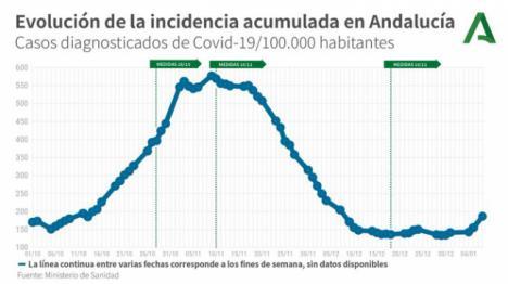 7 muertos y 230 contagios por #COVID19 en Almería
