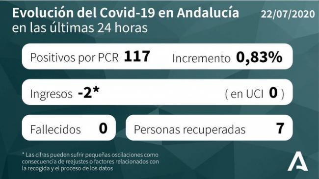 84 contagios de #COVID19 en Almería en una jornada