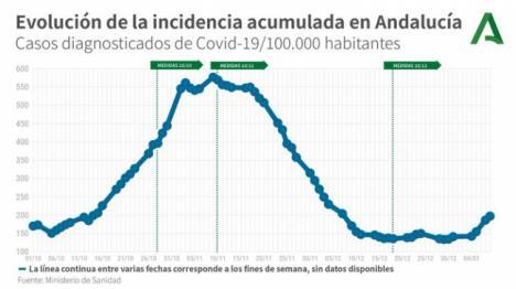359 contagios #COVID19 en Almería