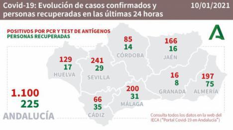 197 contagios de #COVID19 y hay 124 hospitalizados