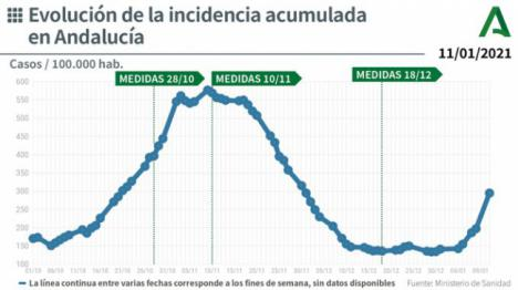 249 contagios y 4 fallecidos por #COVID19 en Almería