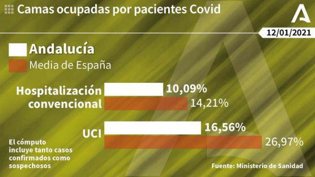 Almería vuelve a batir otro récord con 552 contagios de #COVID19