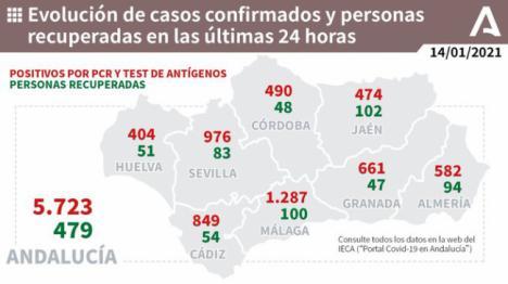 Almería vuelve a colocarse cerca de los 600 contagios #COVID19 y suma 4 fallecidos