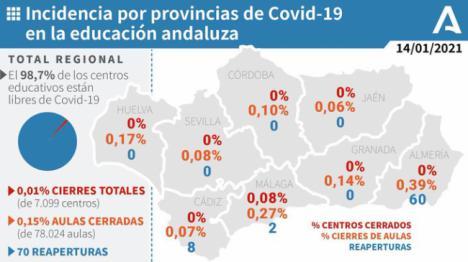 Más de 600 nuevos casos de #COVID19 en Almería
