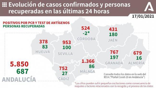 La presión hospitalaria sigue subiendo en Almería mientras los contagios llegan a 679