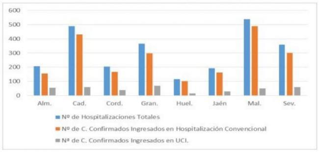 571 nuevos contagios por #COVID19 en Almería