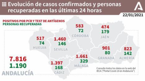 DÍA NEGRO: 823 contagios de covid-19 en Almería y 8 fallecidos