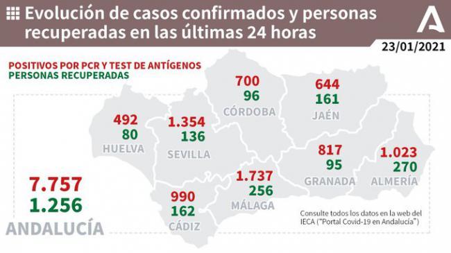 Almería alcanza los 1.023 contagios de covid-19 y 15 muertos
