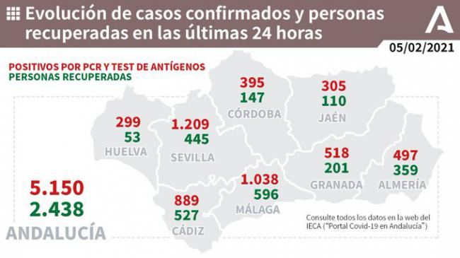 497 contagiados más por covid-19 y 7 fallecidos, mientras la UCI sigue estable