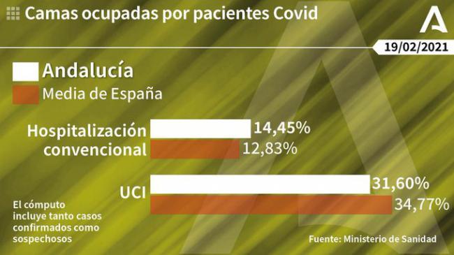 166 contagios de covid-19 y 4 fallecidos en Almería