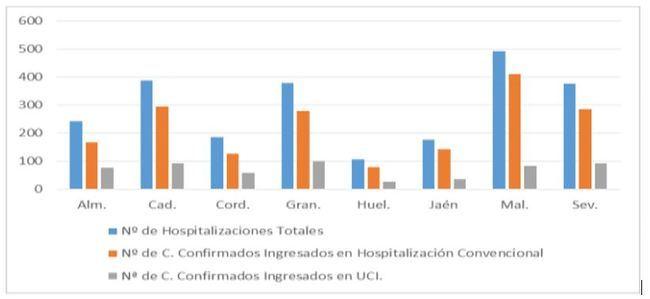 7 fallecidos y 106 nuevos contagios de covid-19 en Almería