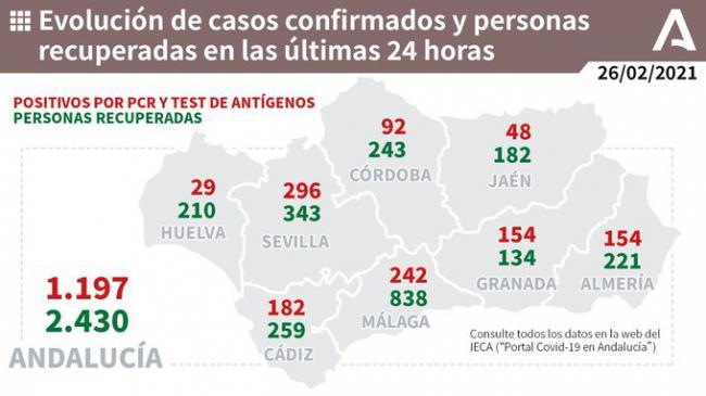 3 fallecidos y 154 contagios por covid-19 en Almería